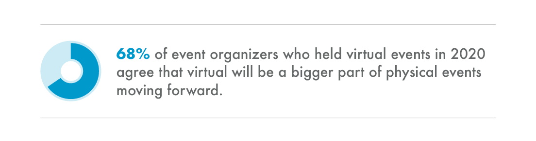 68% of event organizers who held virtual events in 2020 agree that virtual will be a bigger part of physical events moving forward